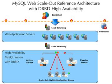 Scaleout_diagram