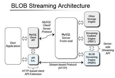 Blob_stream