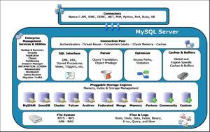 Mysql_pluggable